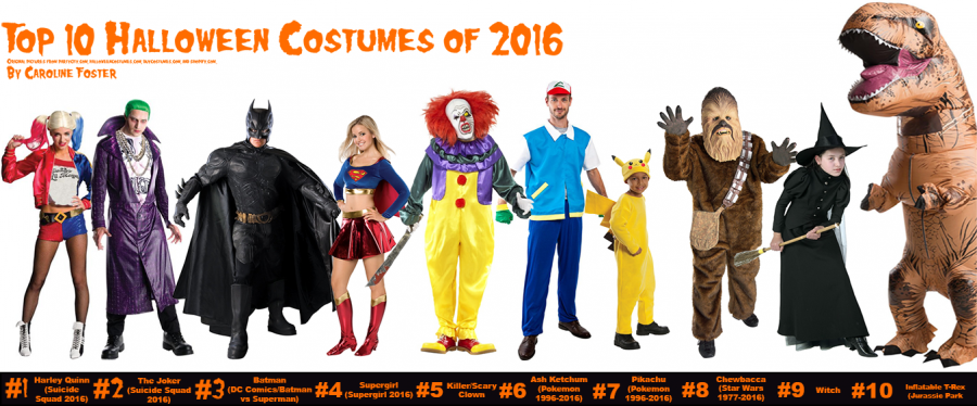 most_popular_halloween_costumes